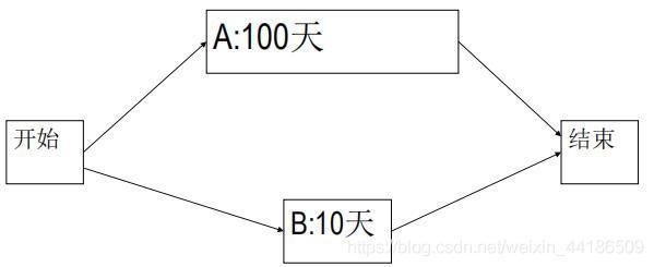 项目网络图