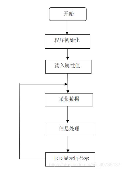 光照度传感器流程图