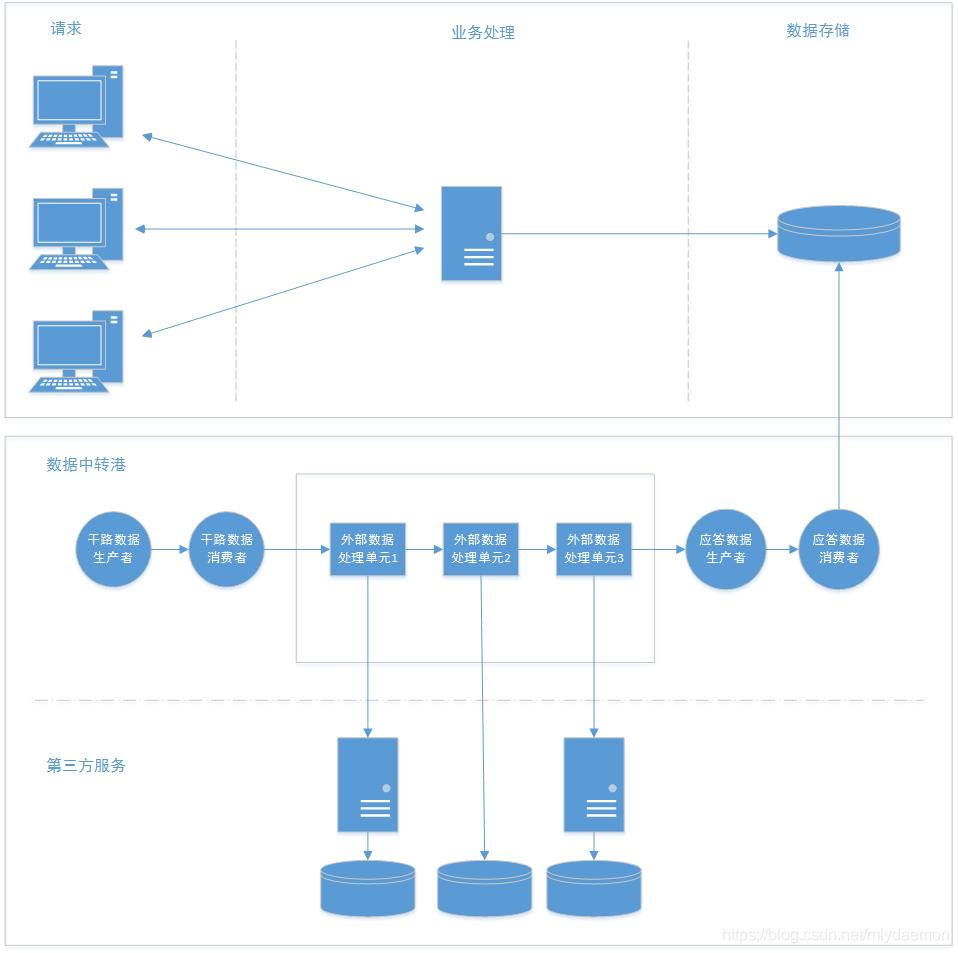 数据服务总线体系结构