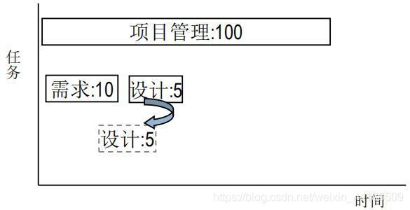 平行作业法例子