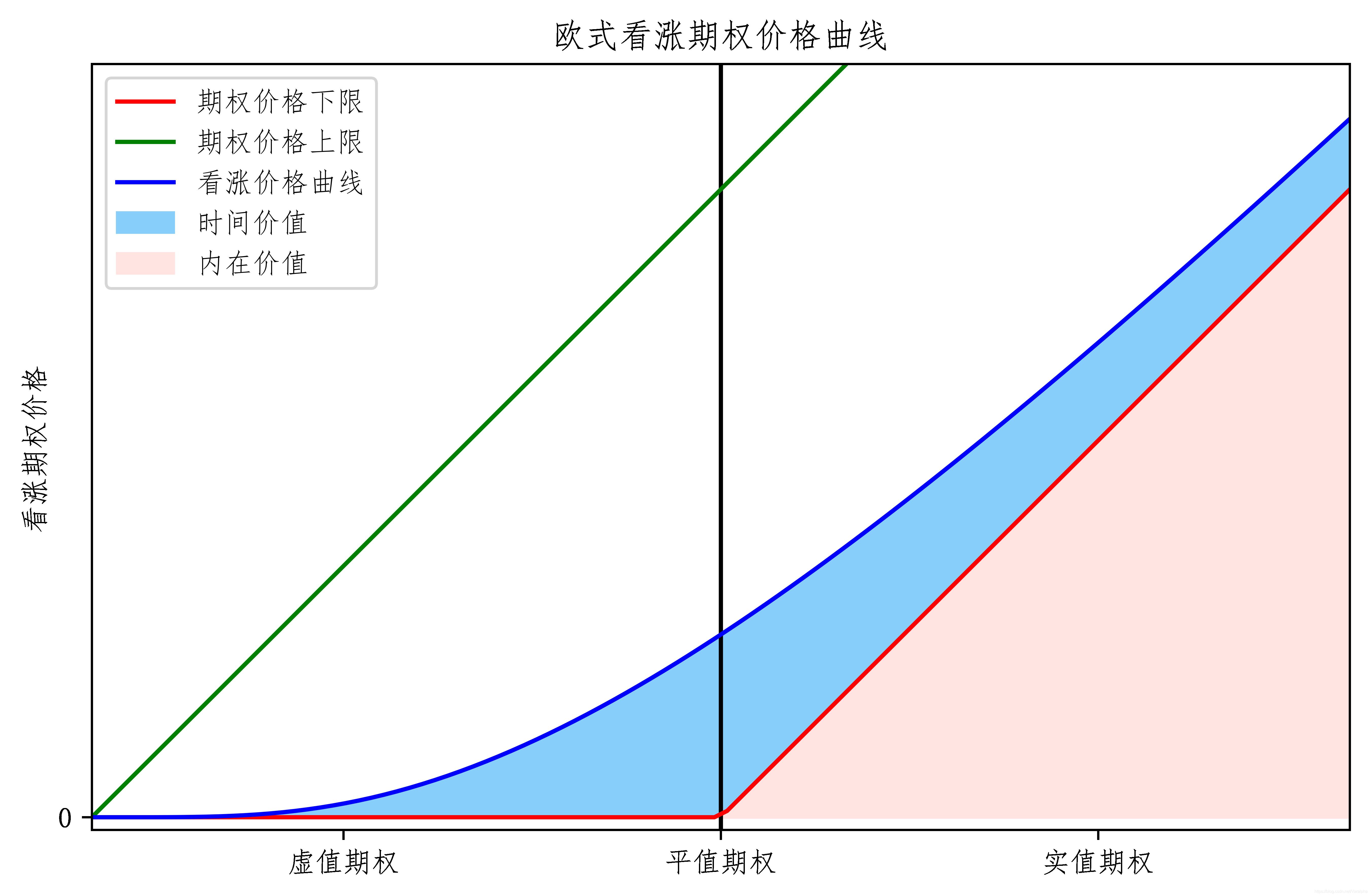 欧式期权价格曲线