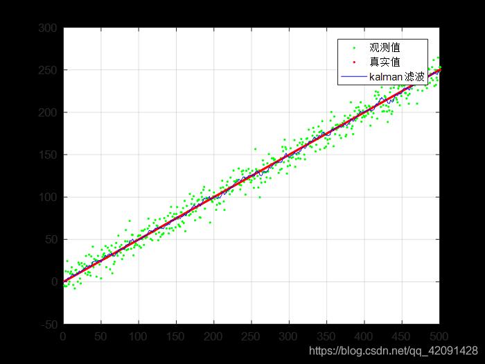 小车速度的观测值、真实值、滤波值的对比曲线