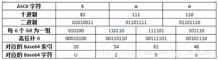 Base64的索引与对应字符的关系表