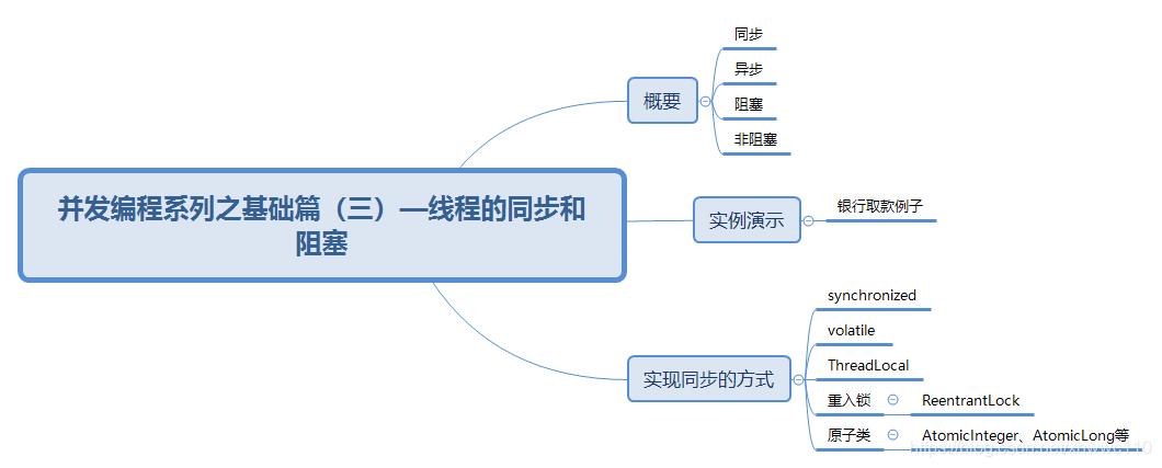 并发编程系列之基础篇(三)—线程的同步和阻塞