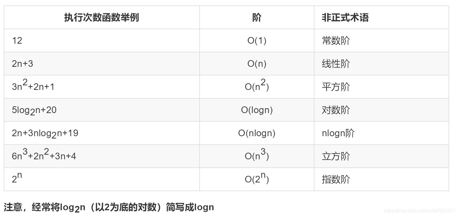 注意,经常将log2n(以2为底的对数)简写成logn