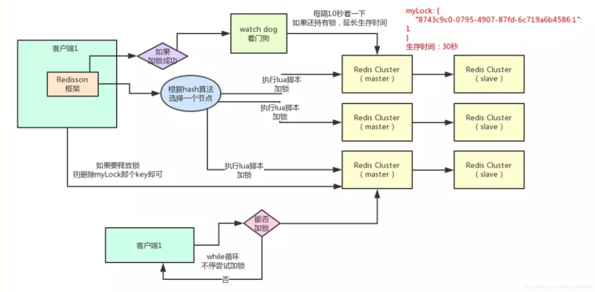 Redisson分布式锁原理图