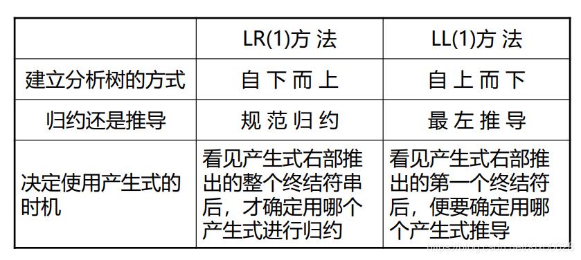 LL与LR的比较