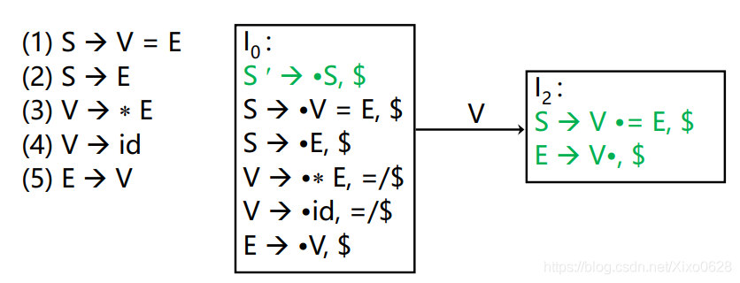 LR(1)无冲突但SLR(1)有冲突