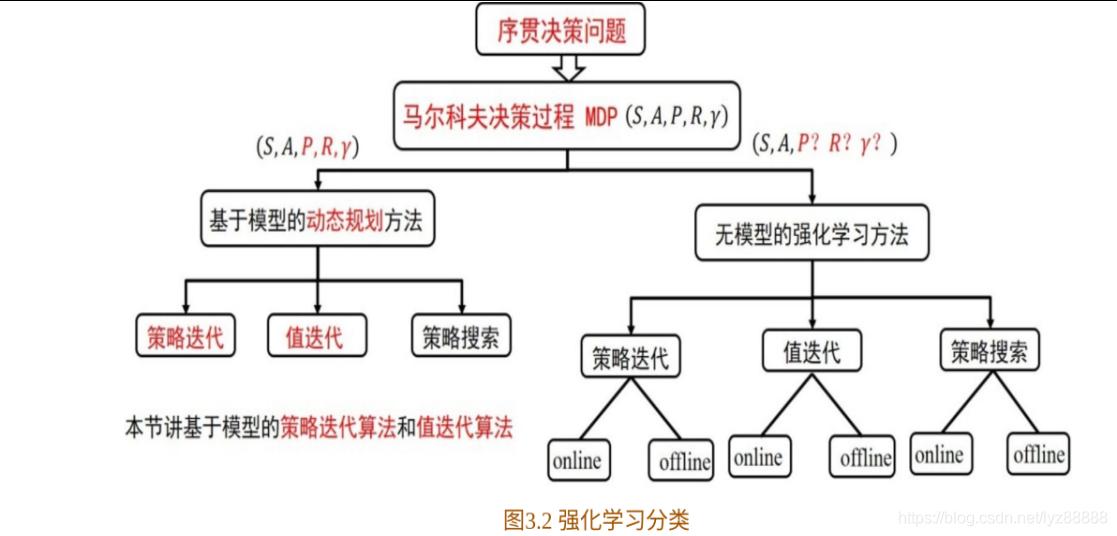 (1)强化学习算法的分类