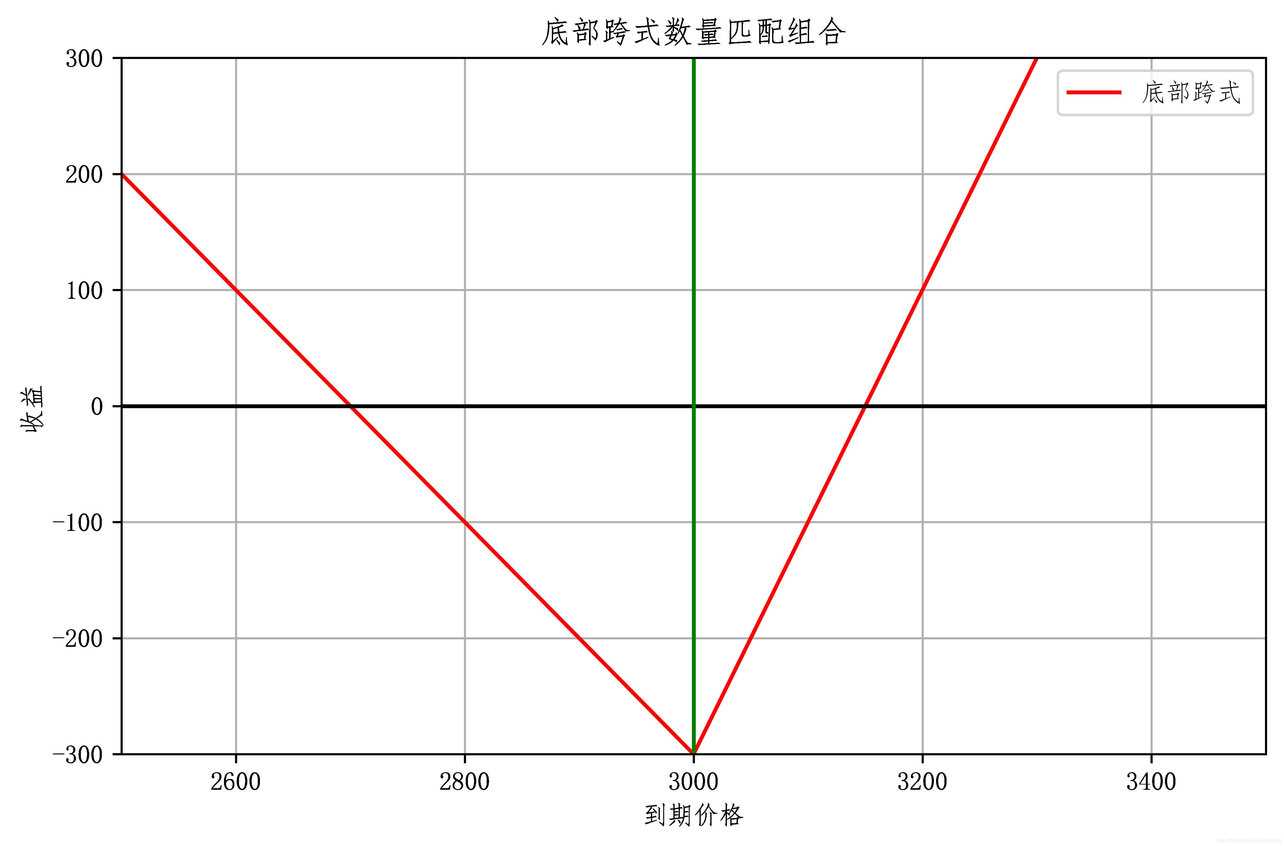 底部跨式数量匹配