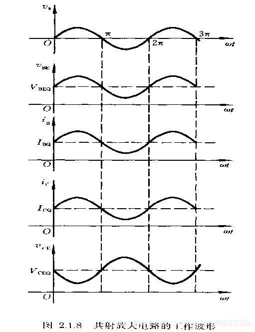 共射放大电路工作波形