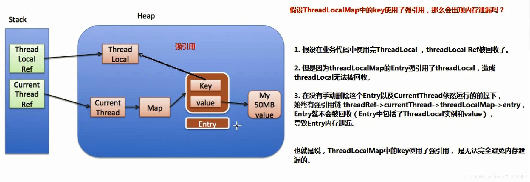 ThreadLocal解析