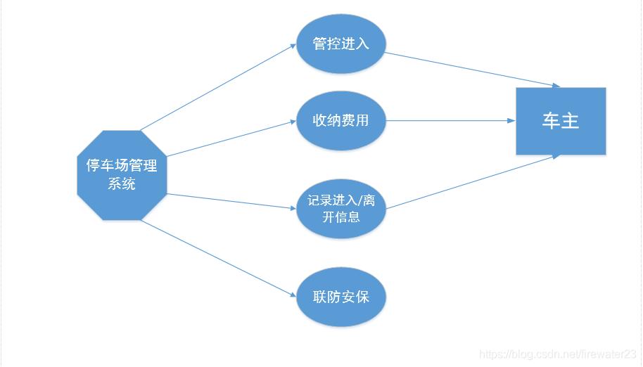 停车场管理系统的主要功能例图
