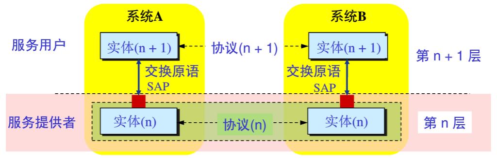 分层体系结构示意图