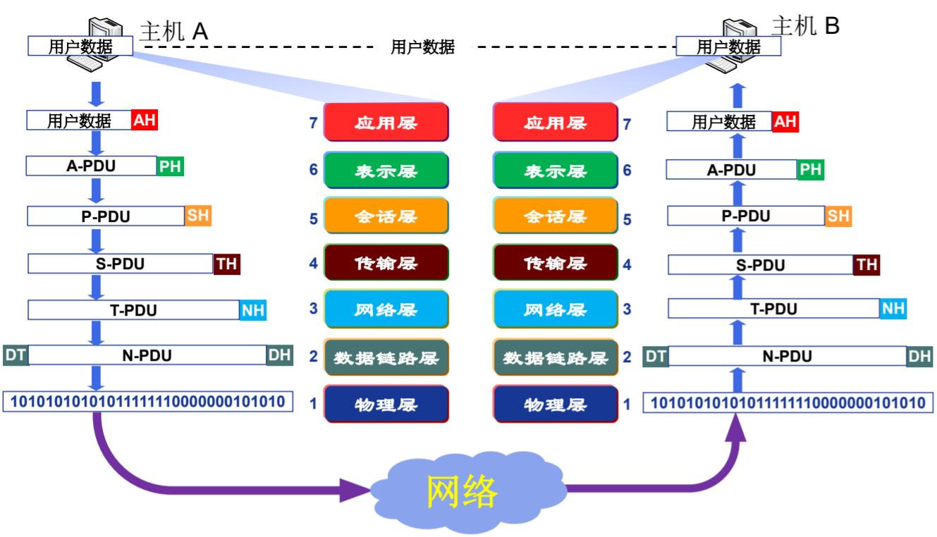 OSI参考模型数据封装与通信过程