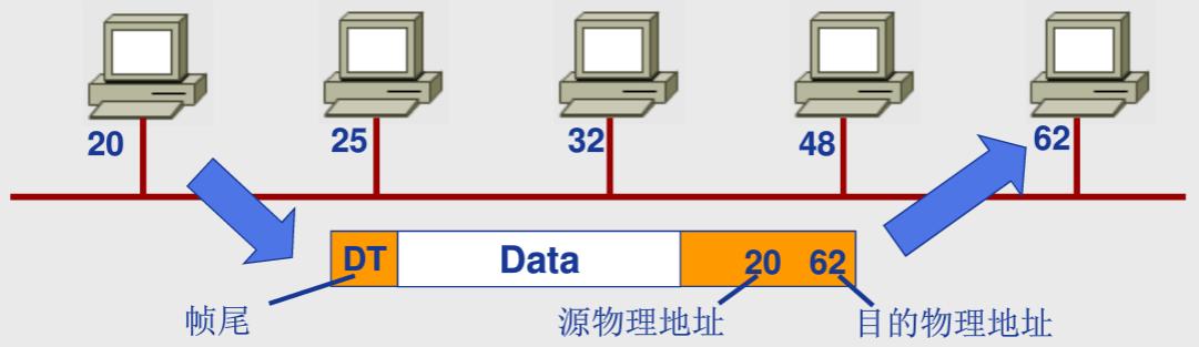 数据链路层物理寻址