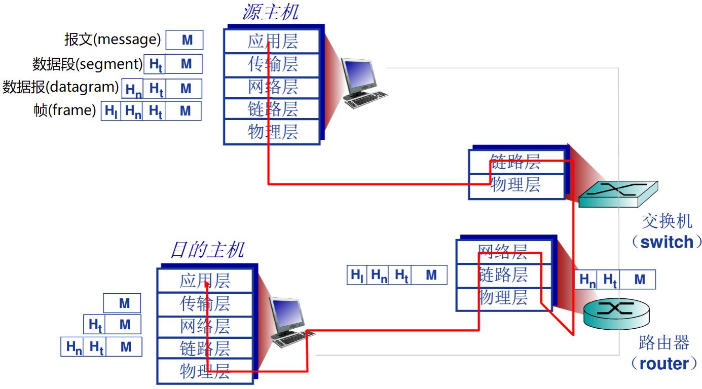 五层参考模型所解释的通信过程