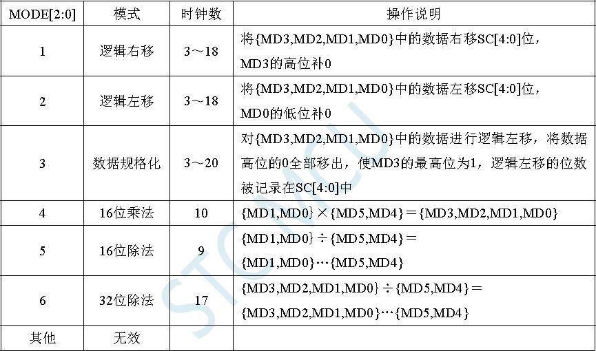 ▲ MDU16不同操作所需要的时钟数量