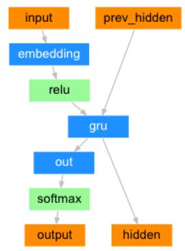 【深度学习实战】【详细解读】基于Seq2Seq模型实现简单的机器翻译