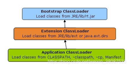 classload
