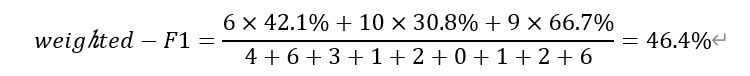 weighted-F1=(6×42.1%+10×30.8%+9×66.7%)/(4+6+3+1+2+0+1+2+6)=46.4%