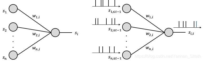 图1, 脉冲神经网络