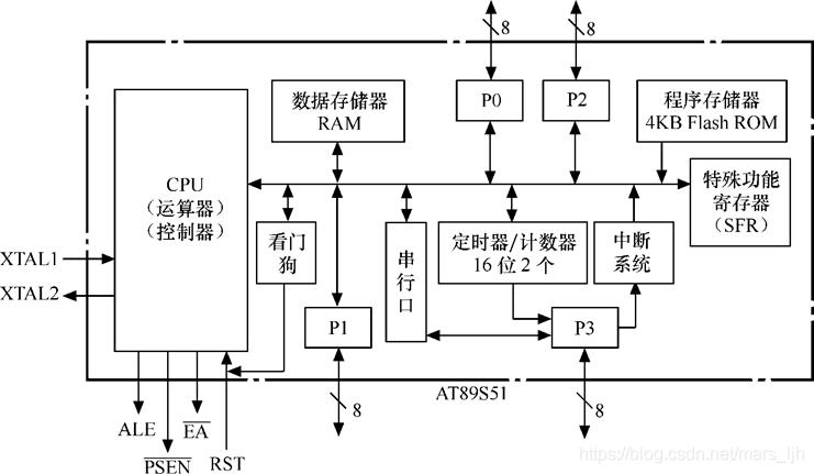 AT89S51单片机片内结构
