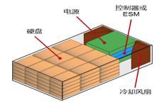 传统磁盘阵列架构