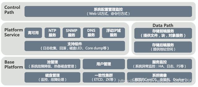分布式存储系统设计架构