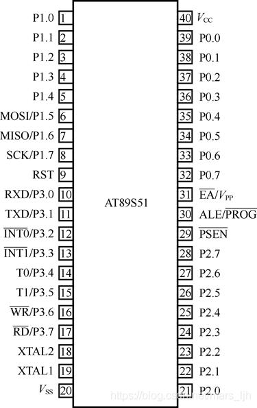 AT89S51双列直插封装方式的引脚