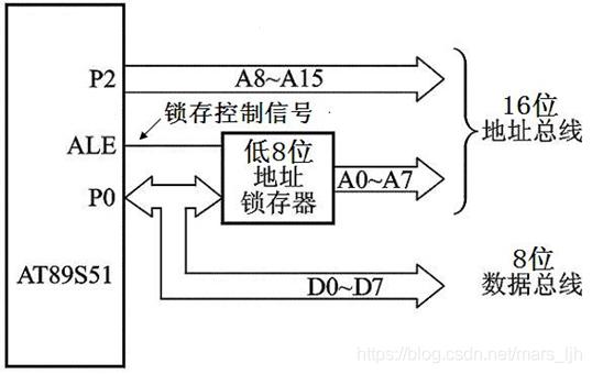 ALE作为低8位地址的锁存控制信号