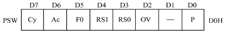 PSW的格式