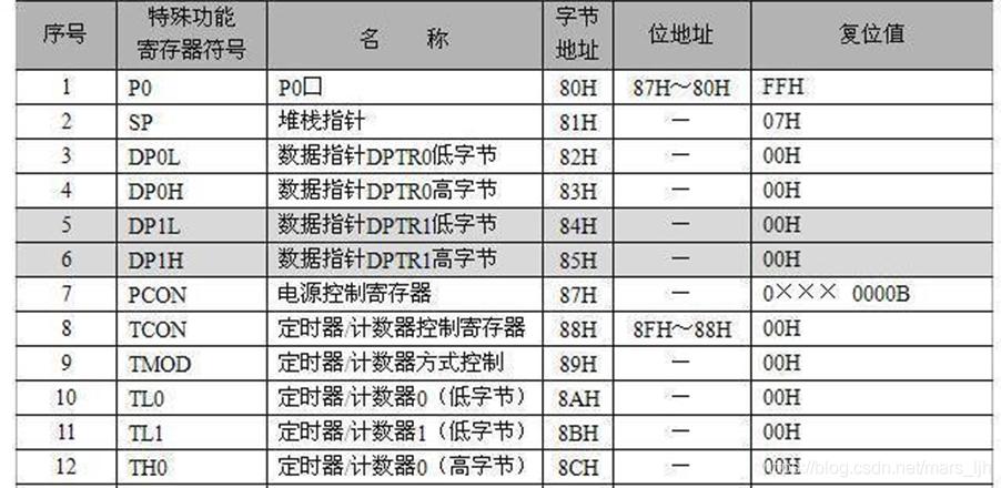 特殊功能寄存器1-12
