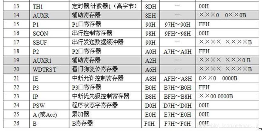 特殊功能寄存器13-26