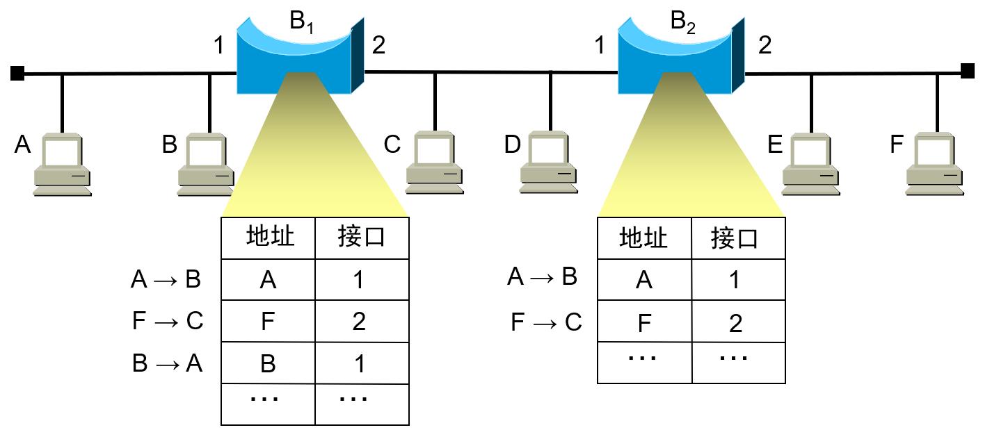 网桥的自学习原理_网桥的工作原理