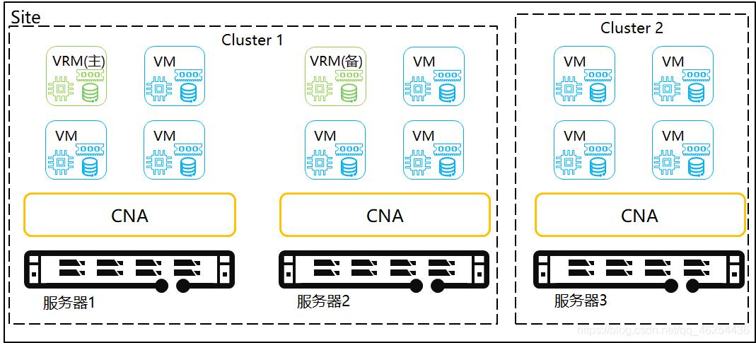 虚拟化部署VRM逻辑视图