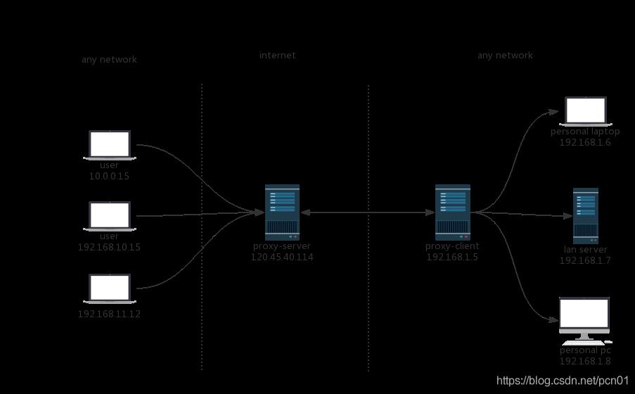 基于docker的lanproxy内网穿透服务