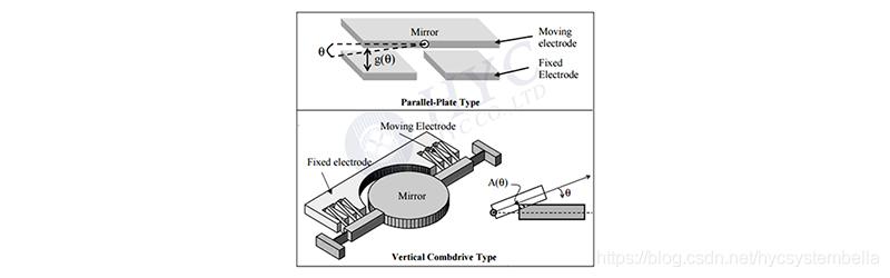 图3. 两类MEMS扭镜:平板电极和梳齿电极