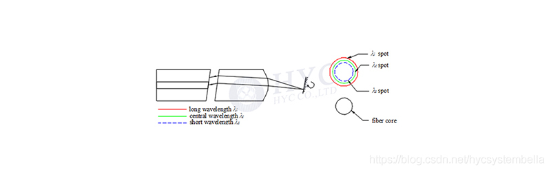 图4. 光纤中模场色散情况