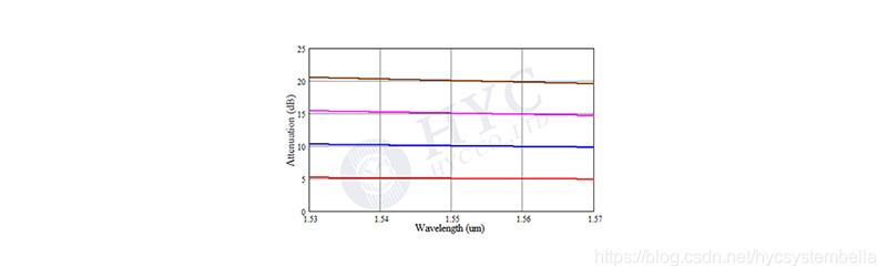 图5. 对应不同衰减水平的WDL