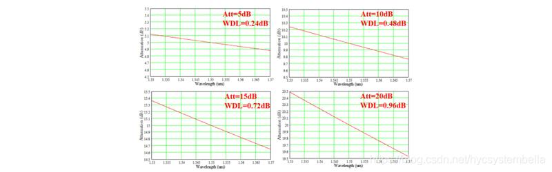 图6. 对应不同衰减水平的WDL