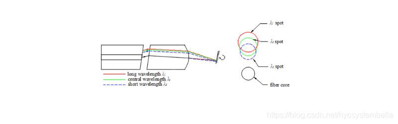 图7. 光学系统的色散与模场色散相互抵消情况