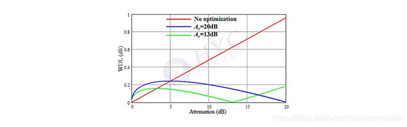 图8. 两个引起WDL的因素相互抵消情况