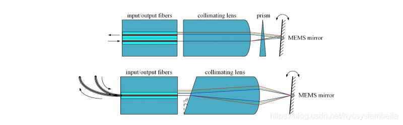 图9 通过引入棱镜来优化WDL ; 图10 通过高色散的准直透镜来优化WDL