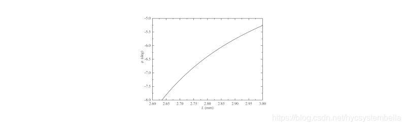 图11. WDL优化之后准直透镜参数之间的关系