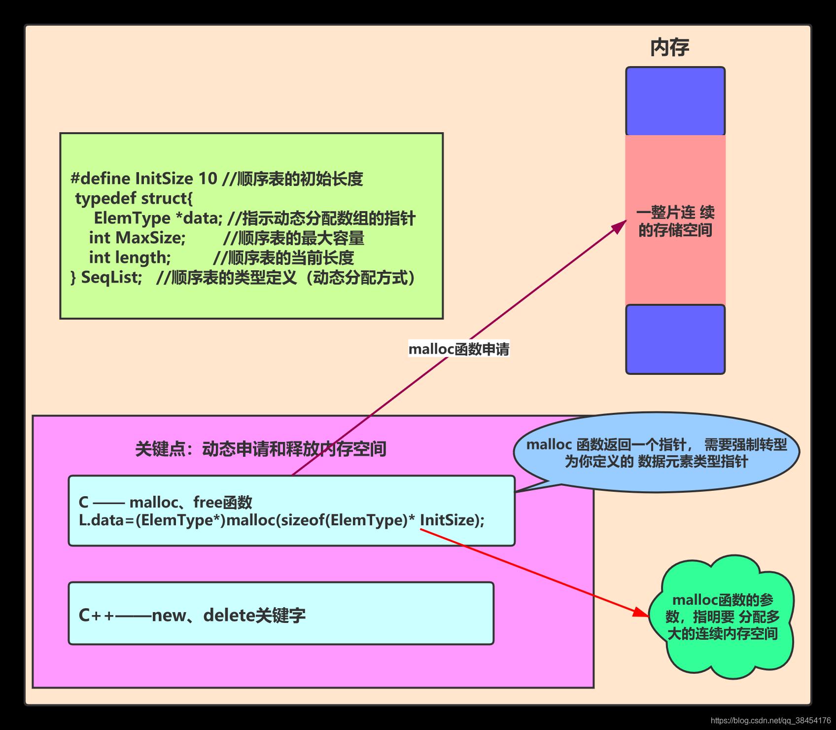顺序表的基本操作_DX_Jone的博客-CSDN博客_顺序表