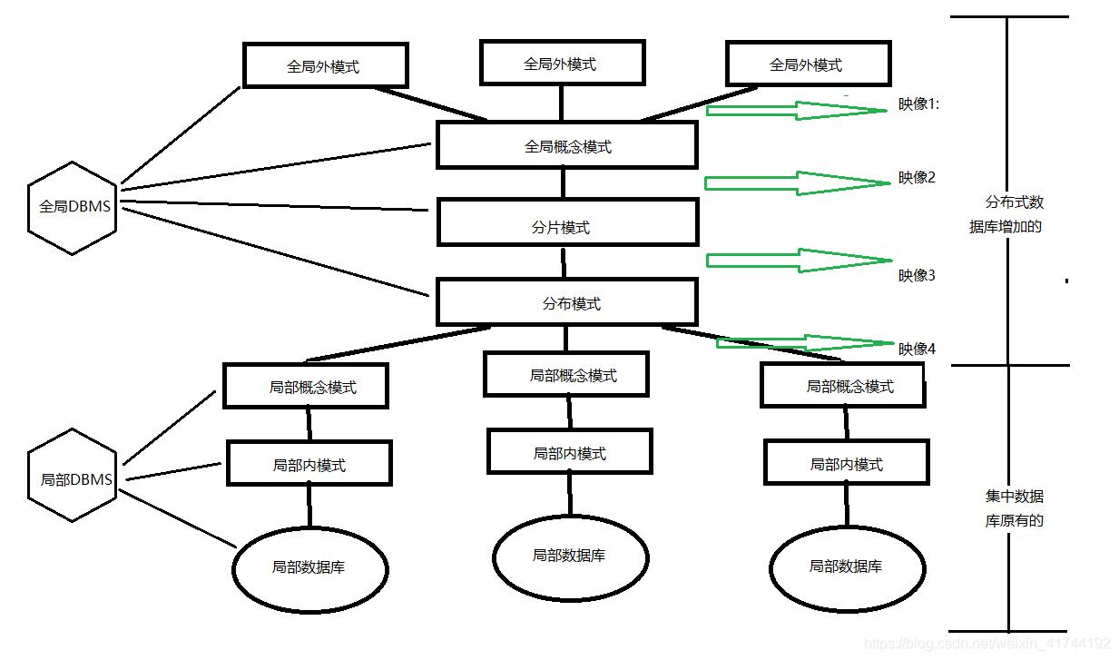 分布式数据库系统模式结构