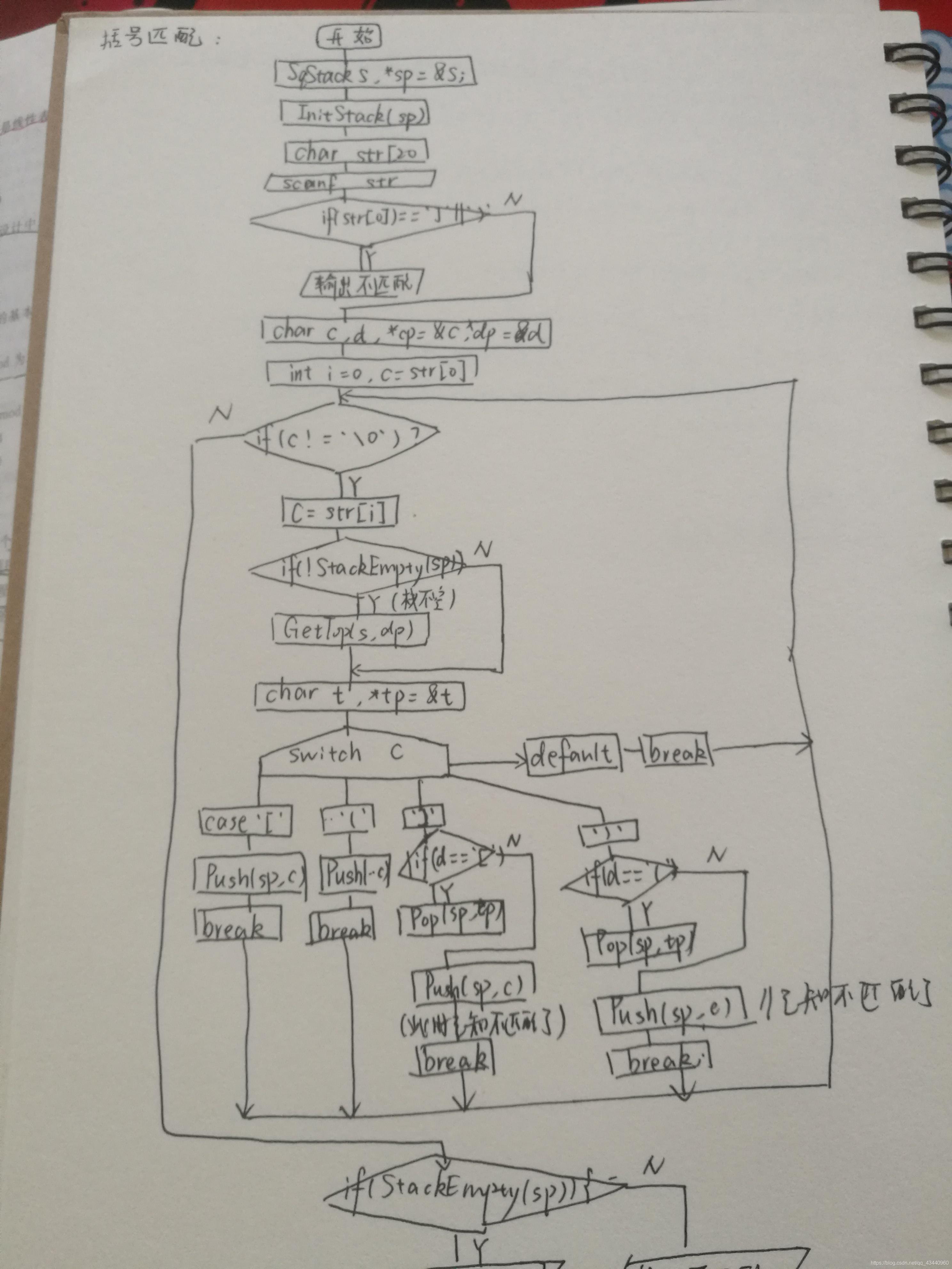 算法流程图