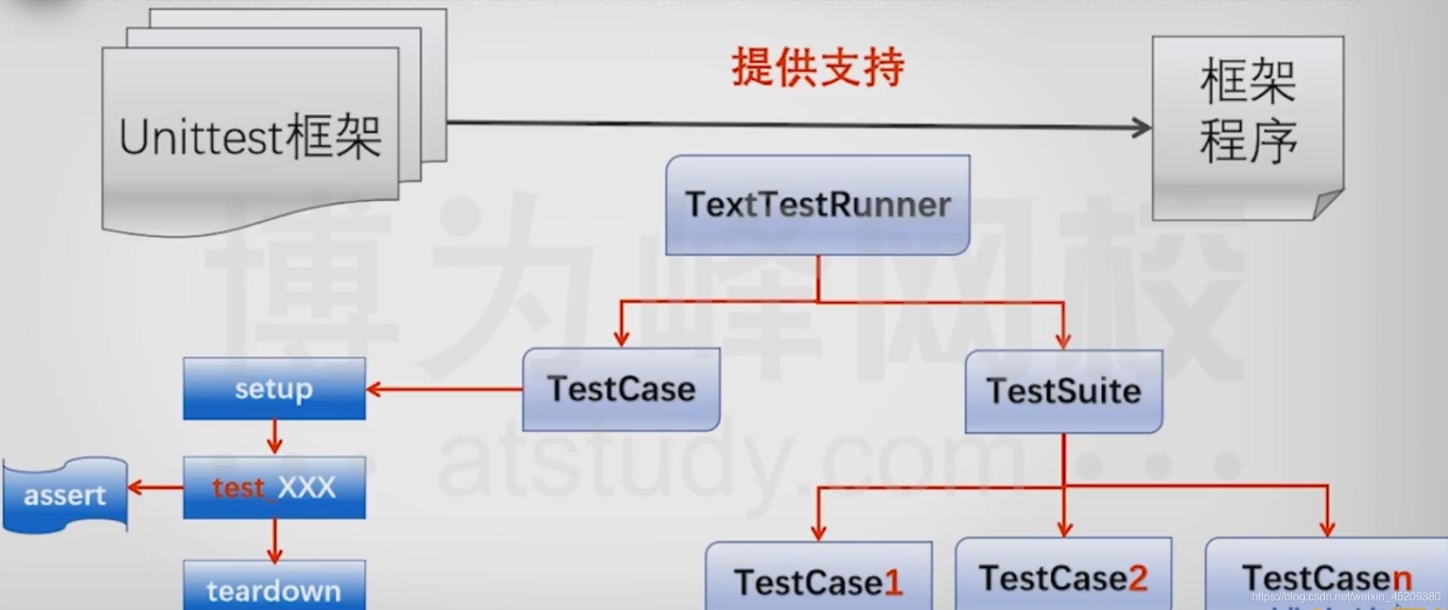 Unittest框架设计原理