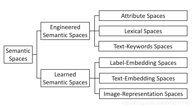 语义空间分类
